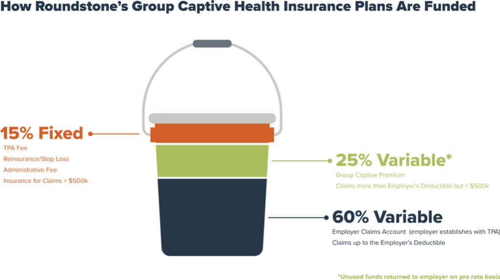 Bucket Infographic of Captive Health Insurance Funding