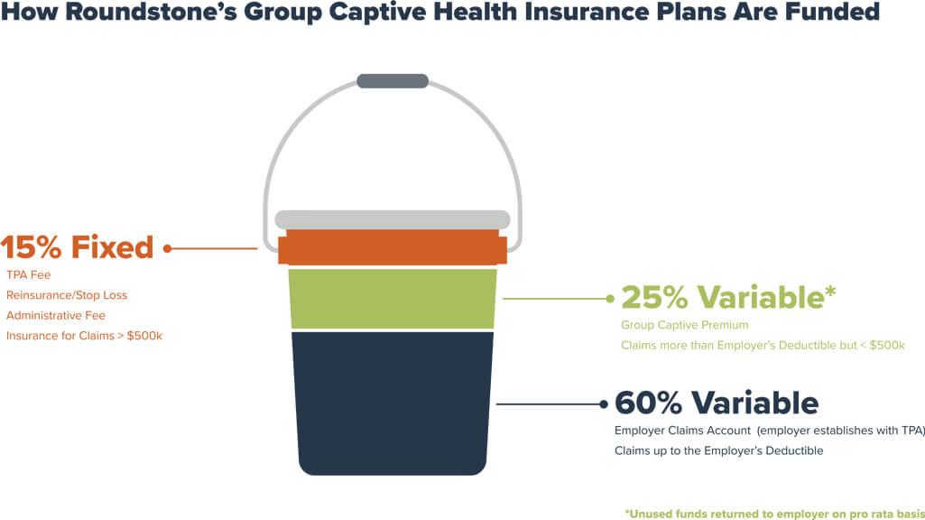 Bucket Infographic of Captive Health Insurance Funding